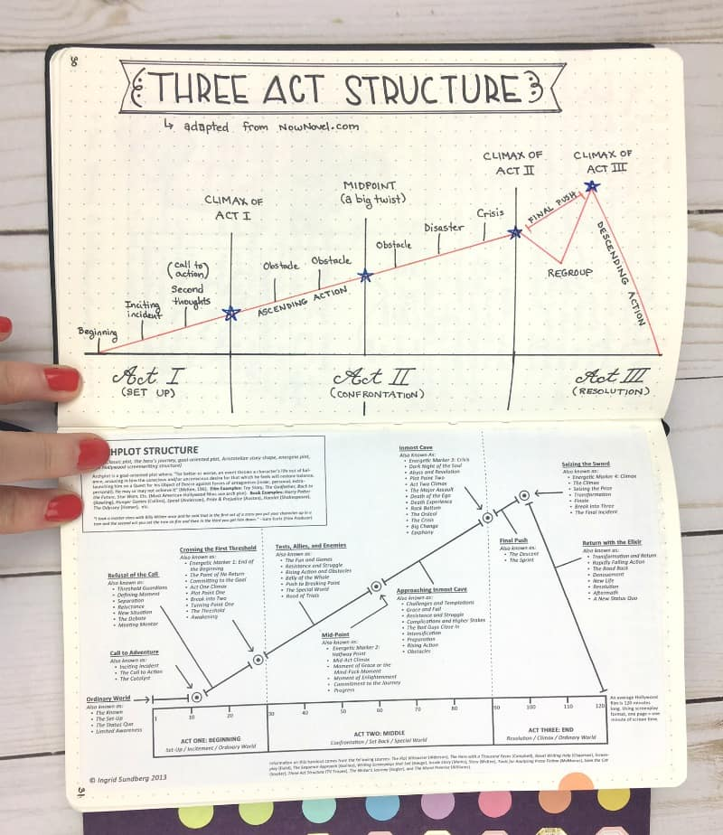 A page from my writing journal: 3 Act Structure |pageflutter.com